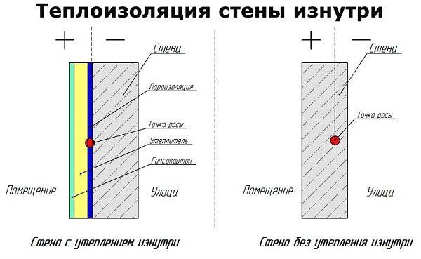 фото: теплоизоляция стены изнутри