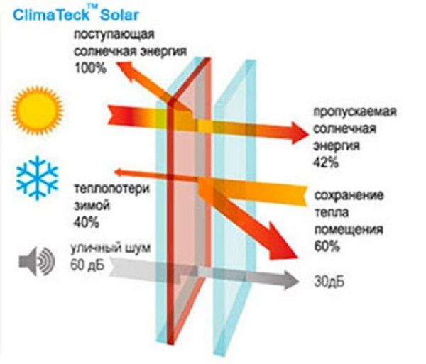 ClimaTeck Solar