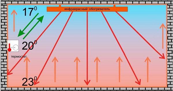принцип работы потолочных инфракрасных обогревателей