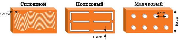 способы нанесения клея на пеноплекс