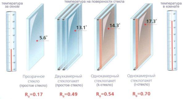 сравнение стеклопакетов