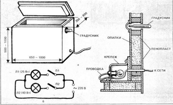 термошкаф погребок