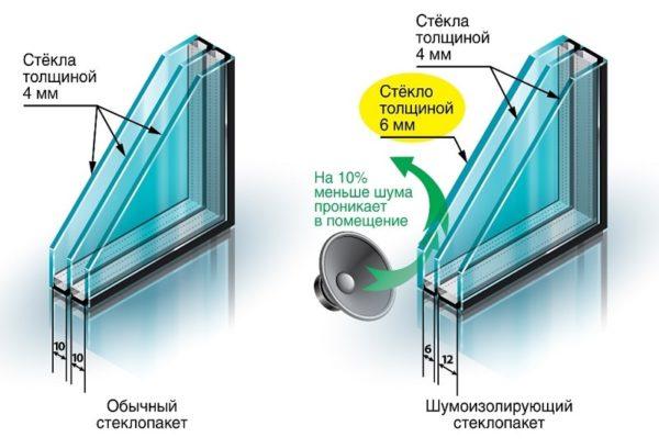 двойной звукопоглощающий стеклопакет