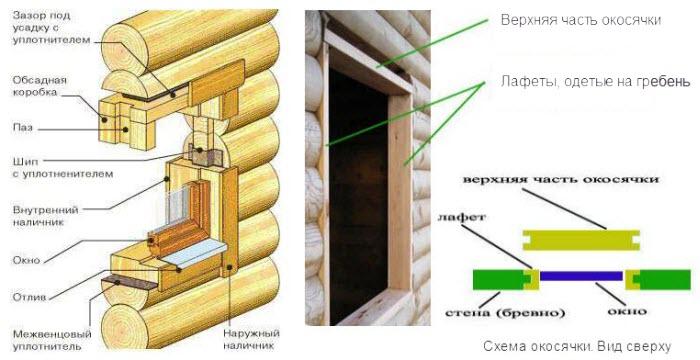 Установка окна пвх в деревянном доме своими руками