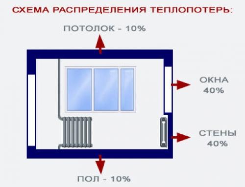 фото: потери тепла через окна в кваритире