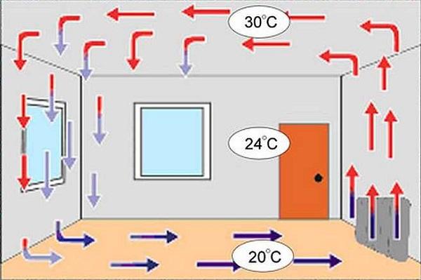 конвективное отопление квартиры