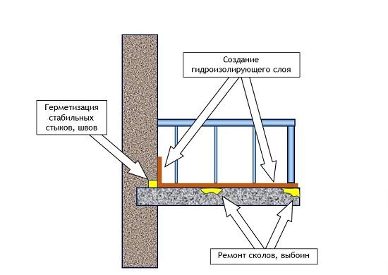 фото: схема гидроизоляции балкона