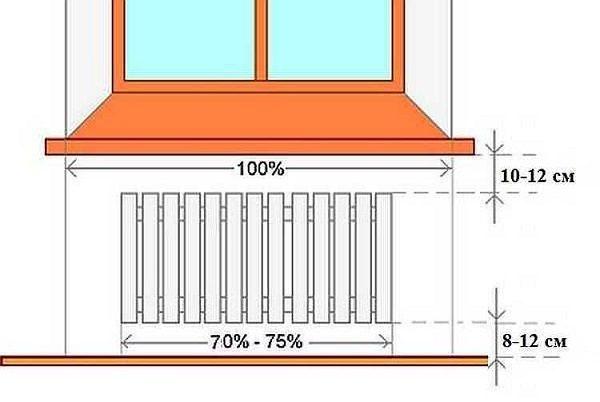 фото: расстояние подключения радиаторов
