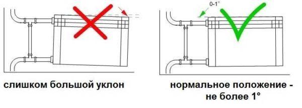 фото: уклон подводящих труб для радиаторов