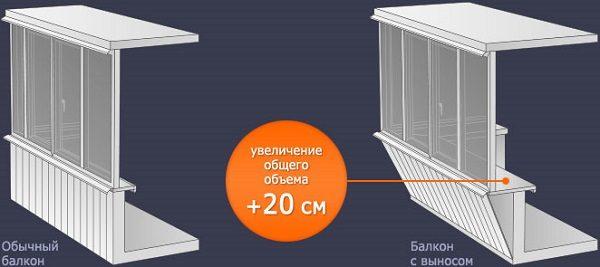 фото: балкон без выноса и с выносом