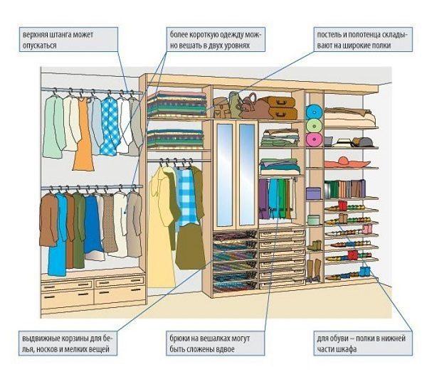 советы по размещению вещей в гардеробной
