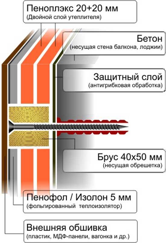 схема утепления балкона пеноплексом снаружи