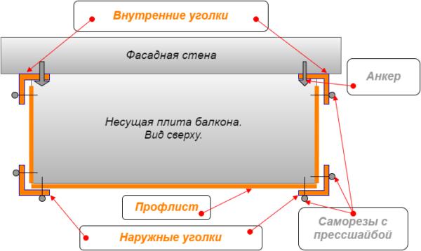 схема крепления уголка на профнастил