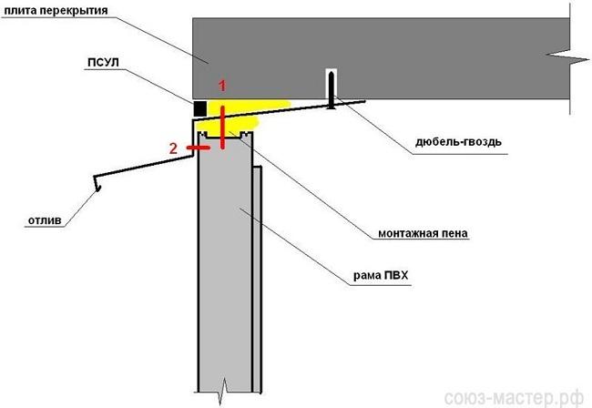 Схема крепления верхнего отлива (козырька)