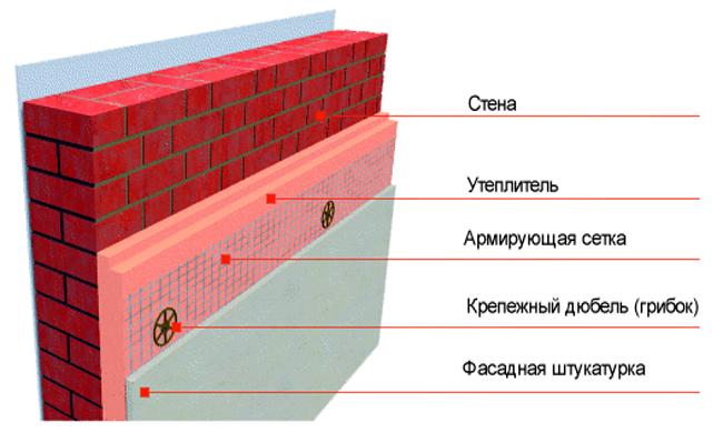 фото: Схема крепления пеноплекса к кирпичной или бетонной стене