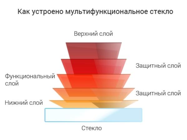 структура многофункционального стеклопакета