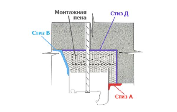 Применение герметиков при монтаже окон