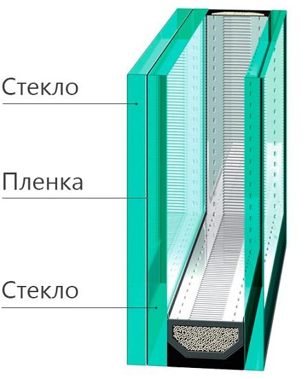 стеклопакет с триплексом схема