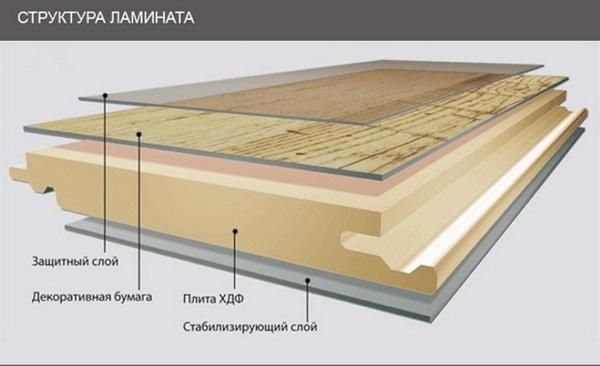 фото: структура ламината