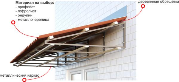 независимый каркас крыши на балкон