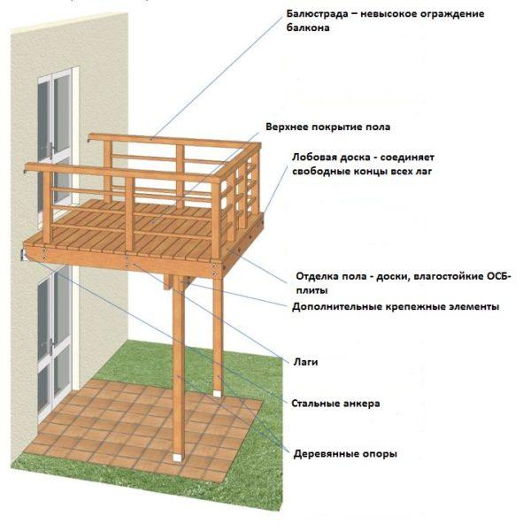 деревянный приставной балкон на опорах
