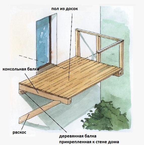 деревянный балкон на консолях