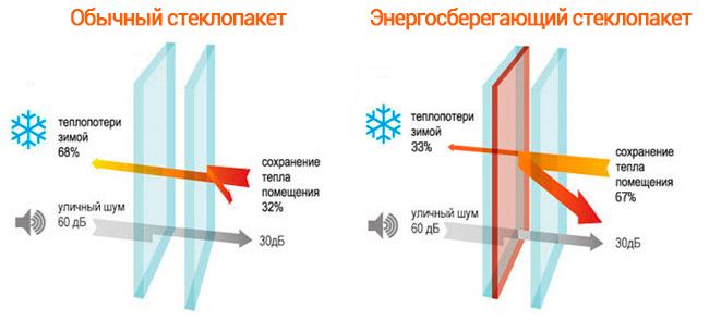 разница между обычным и энергосберегающим стеклопакетом