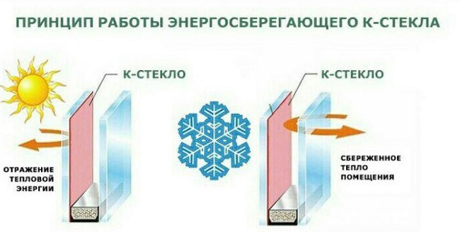 Энергосберегающее стекло в стеклопакете