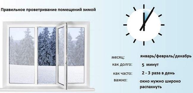 правильное проветривание комнаты зимой