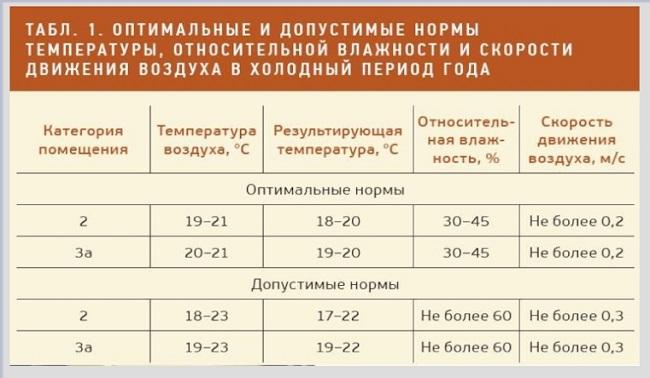 ГОСТ 30494-2011 влажность для жилых комнат
