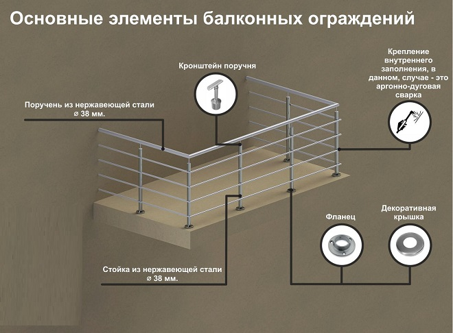 элементы балконных ограждений из нержавейки