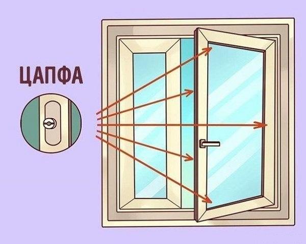 количество цапф на окне