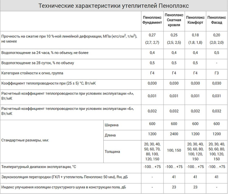 плиты пенополистирольные м35 технические характеристики