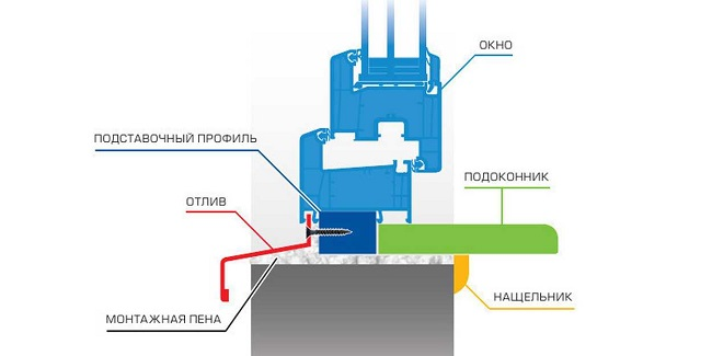 схема монтажа нижнего отлива