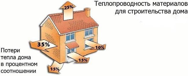 фото: потери тепла дома