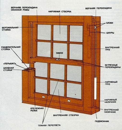 устройство английского окна