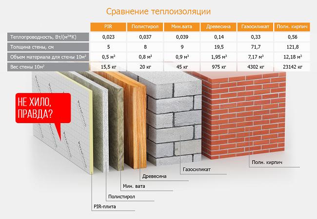 сравнение материалов по теплопроводности и толщине
