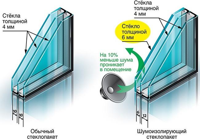 отличия обычных стеклопакетов от шумозащитных