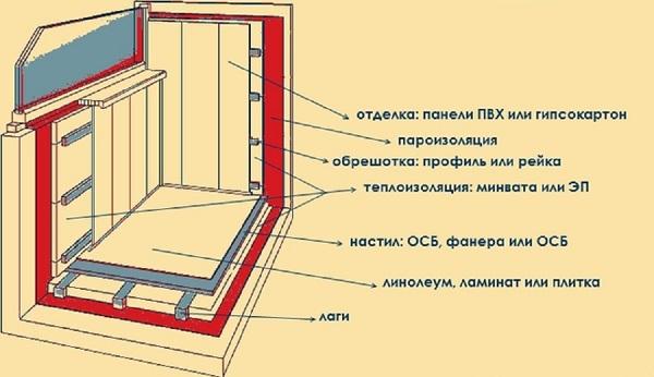 тому, ремонт балкона пошагово в картинках водопад виктория относится