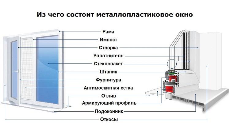 из чего состоит металлопластиковое окно