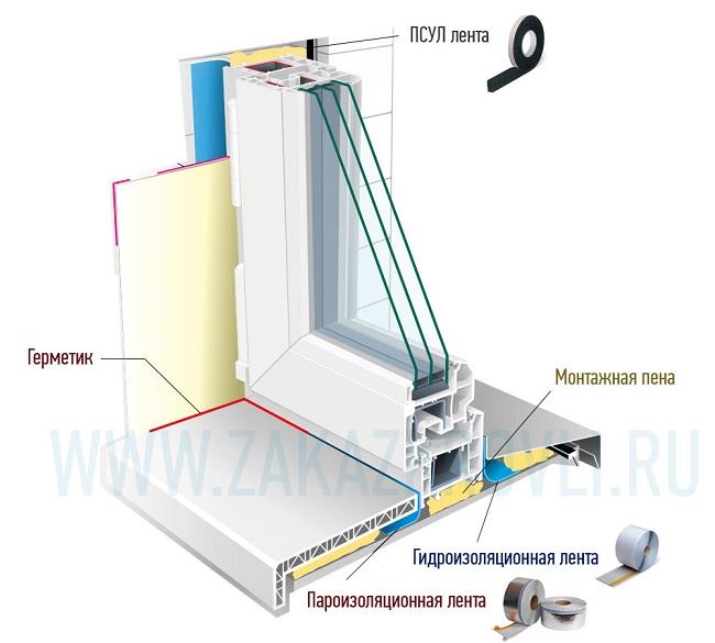применение монтажных лент на окна