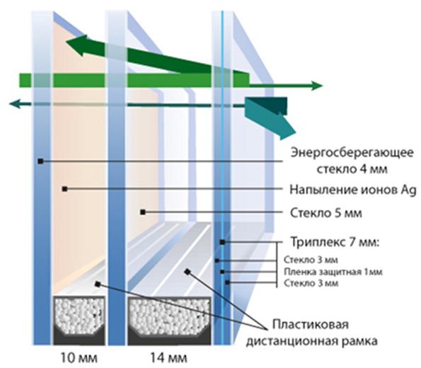 Шумозащитный стеклопакет