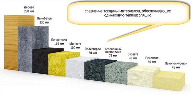 сравнение теплопроводности утеплителей от толщины