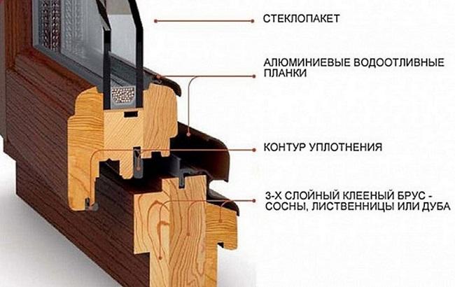 конструкция современных деревянных окон