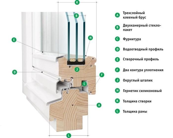 конструкция деревянных окон со стеклопакетом