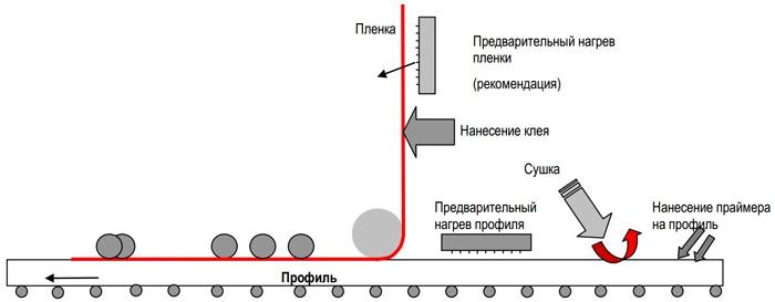 схема ламинирования профиля
