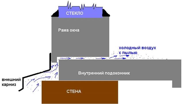 продувание между подоконником и рамой схема