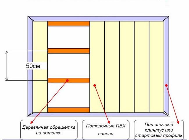 схема монтажа потолка их пвх панелей