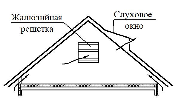 вентиляция в крыше через слуховое окно
