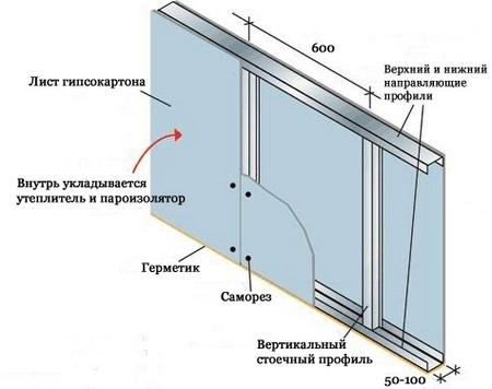 схема каркаса с утеплением гипсокартон